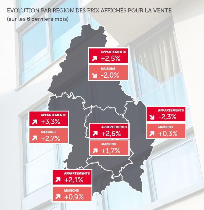 Les prix immobiliers par région